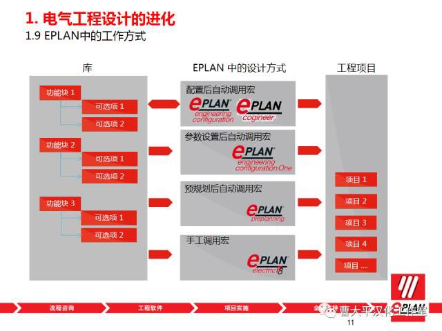 EPLAN中显示属性的位置如何理解