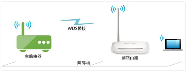 无线路由器之间通过WDS桥接实现无线扩展漫游