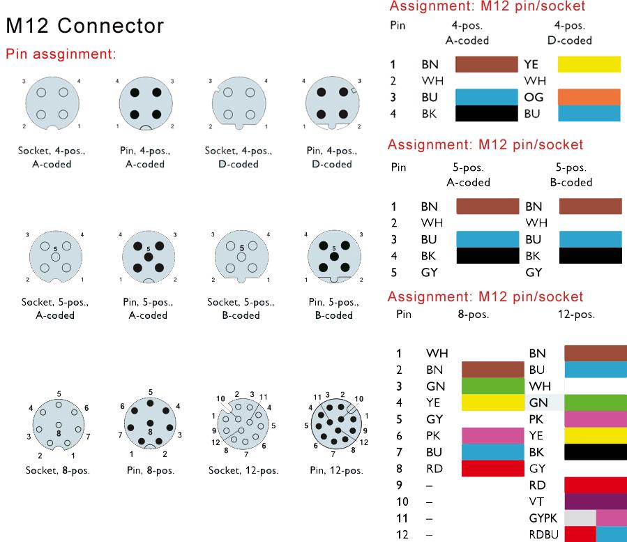 M12插头编码的种类和应用场合